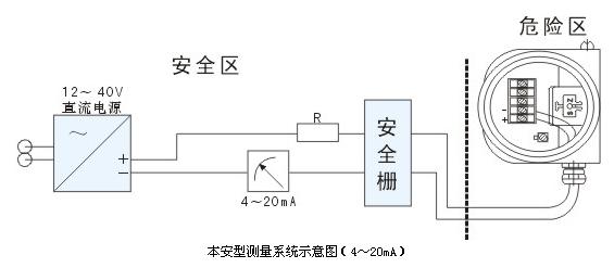 btl90本安型压力变送器采用本质安全电路,适用于爆炸危险区域,防爆